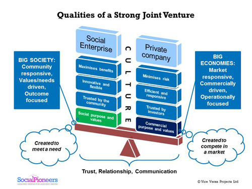 diagram of the qualities of a joint venture